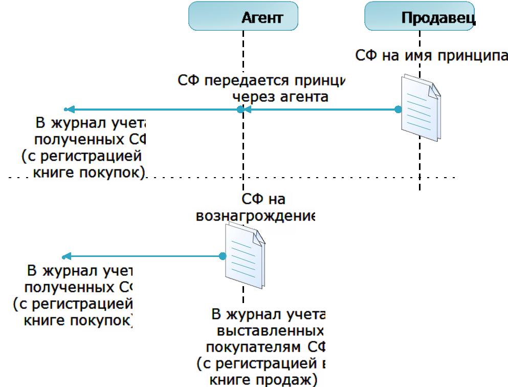 Агентские сделки 4 Схема
